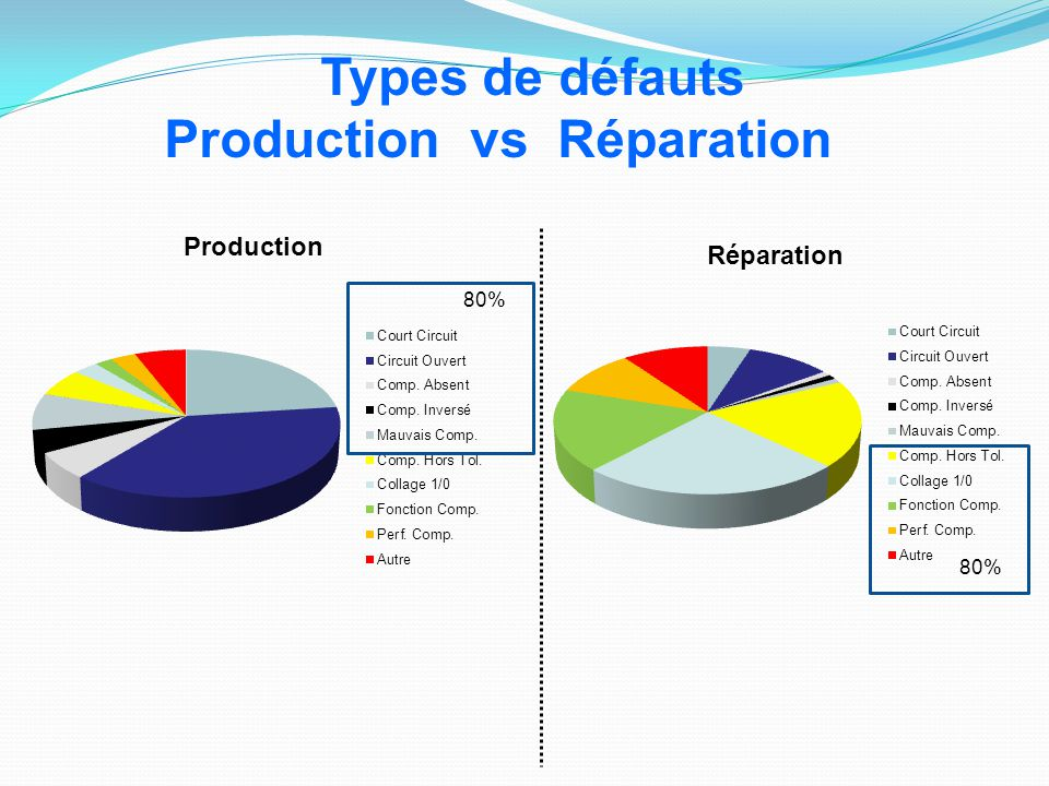 Production vs Réparation