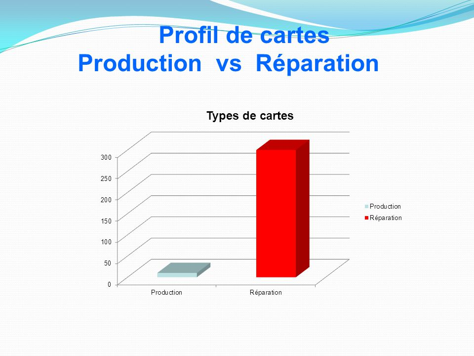 Profil de cartes Production vs Réparation