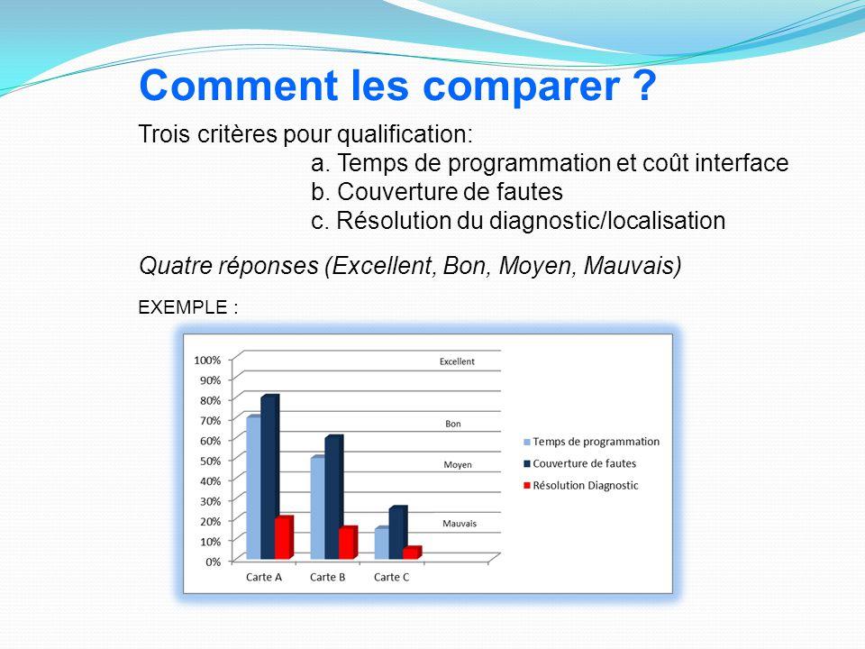 Comment les comparer Trois critères pour qualification: