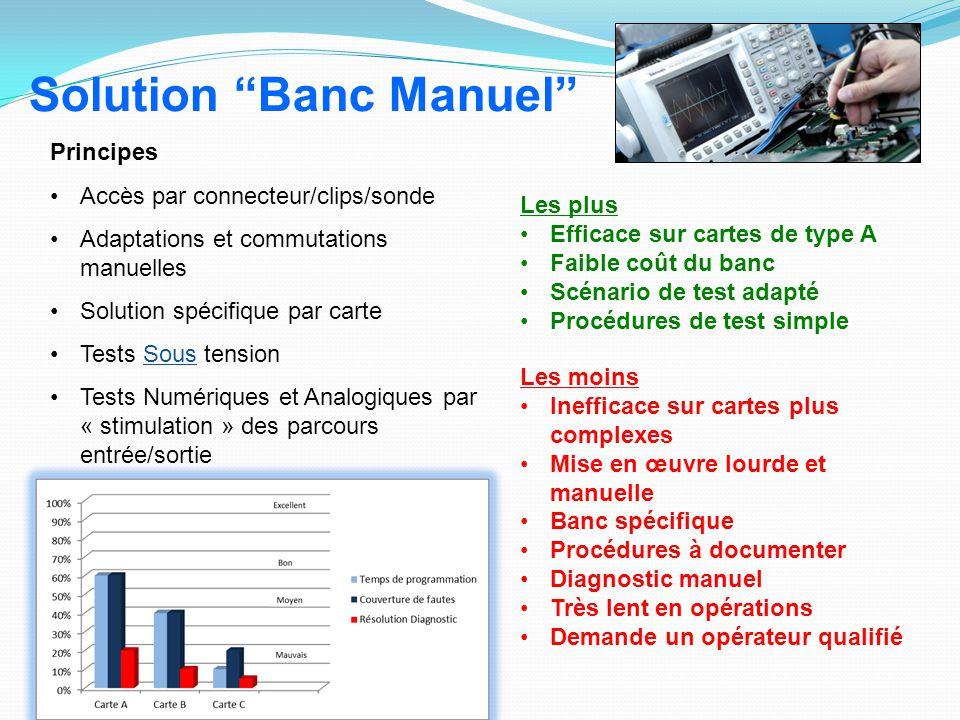 Solution Banc Manuel