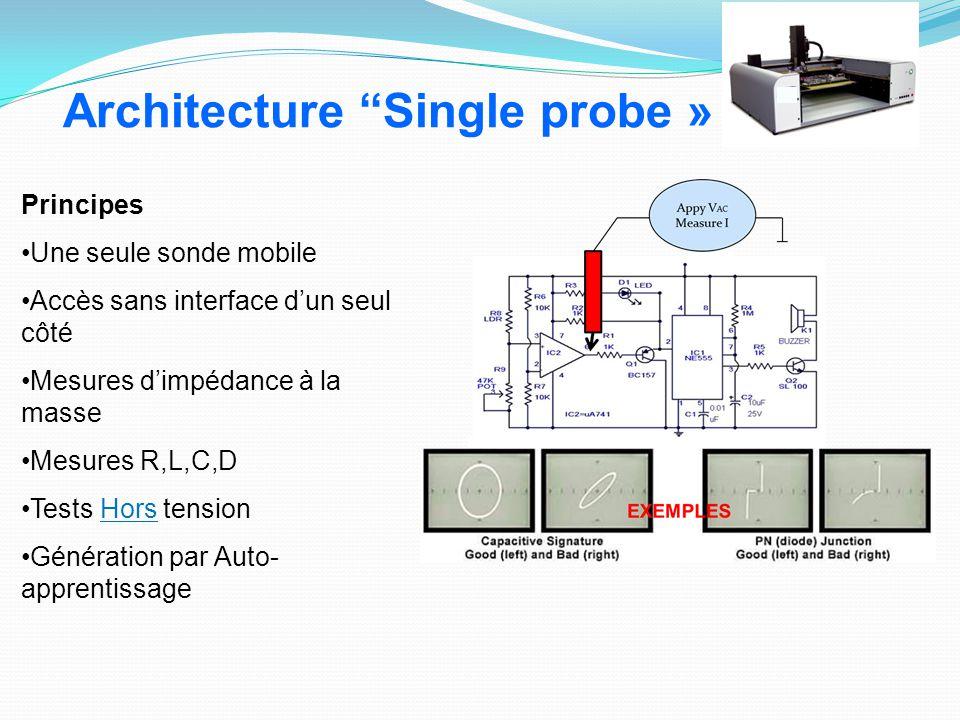 Architecture Single probe »