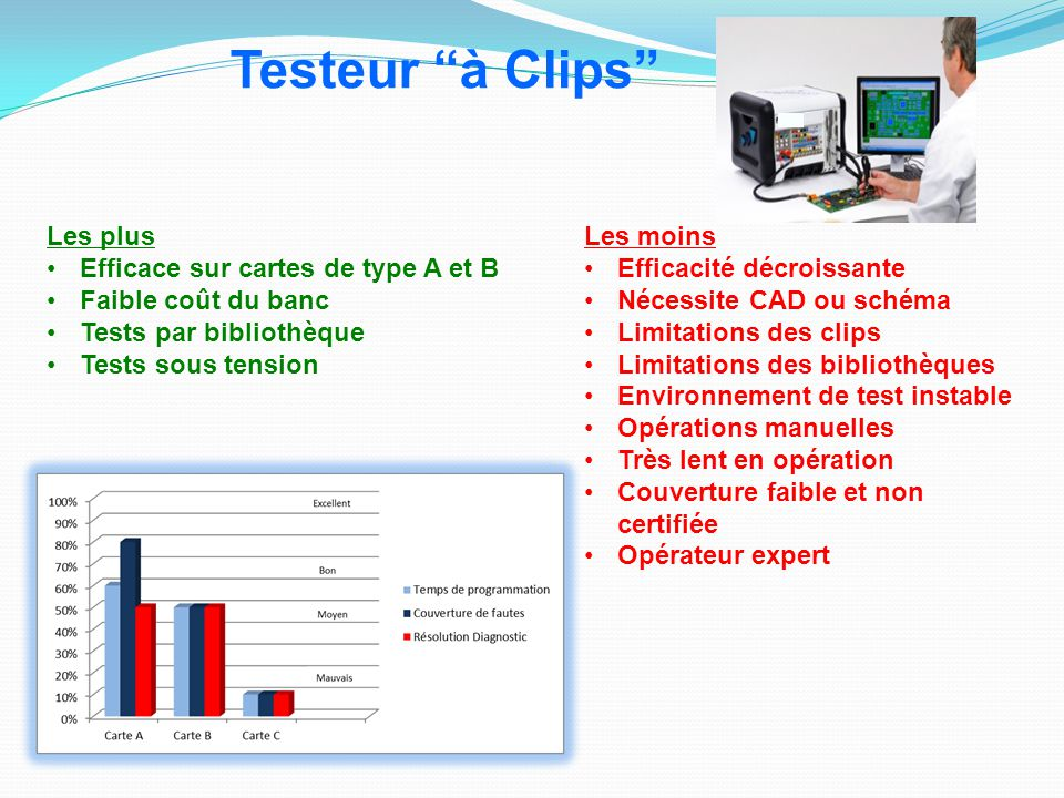 Testeur à Clips Les plus Efficace sur cartes de type A et B