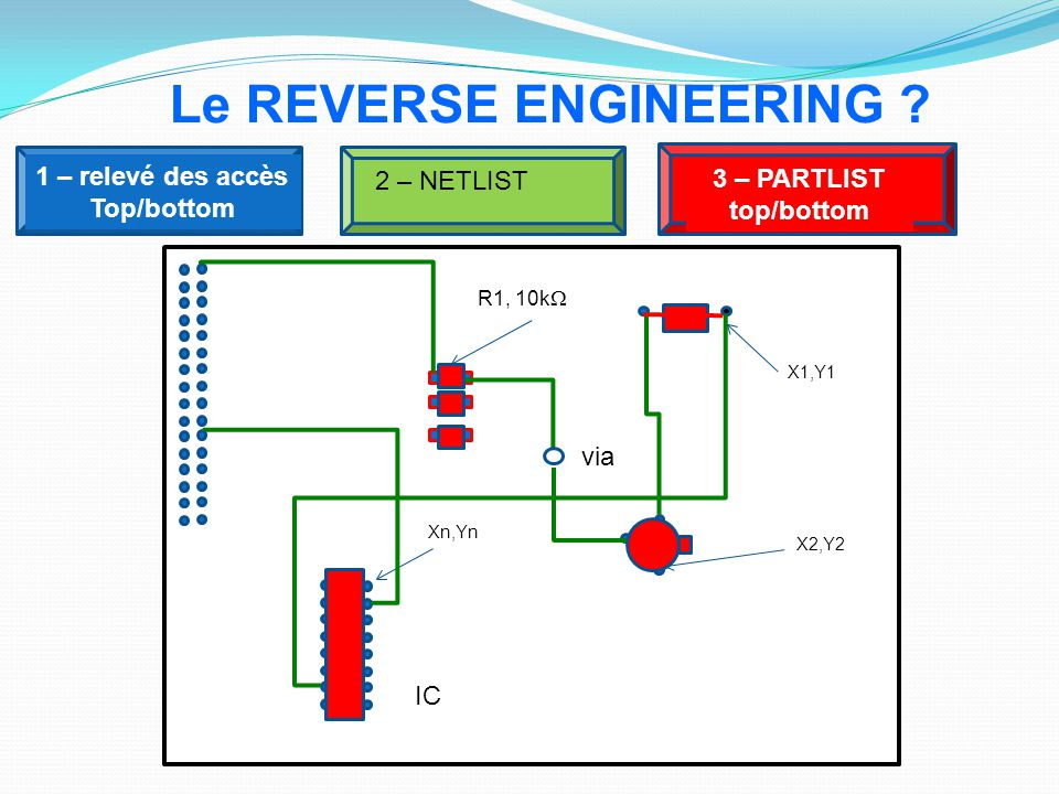 Le REVERSE ENGINEERING