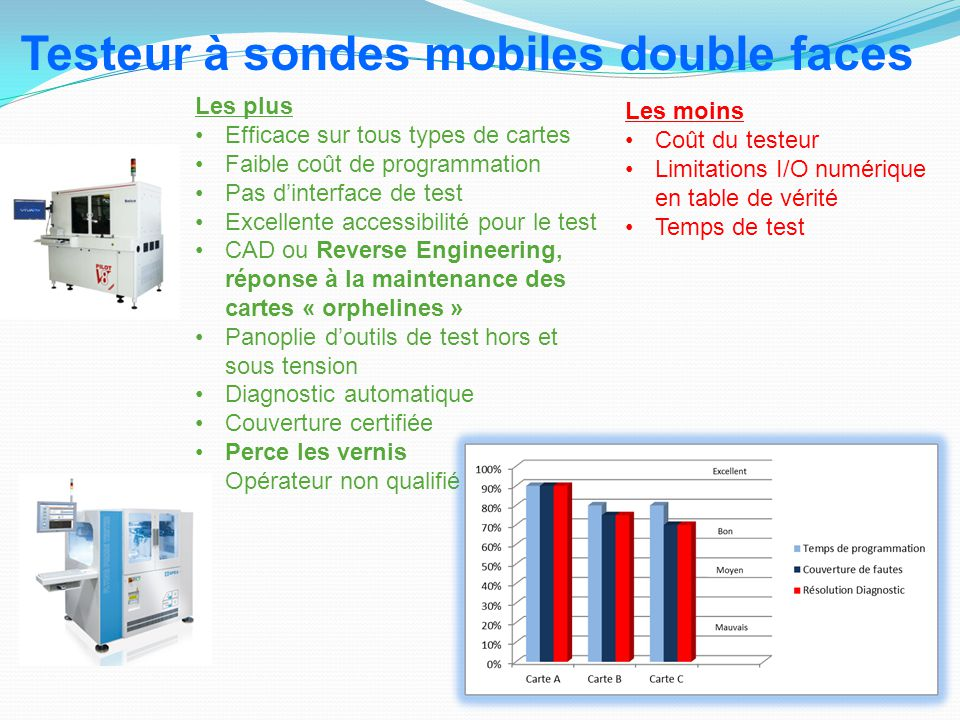Testeur à sondes mobiles double faces