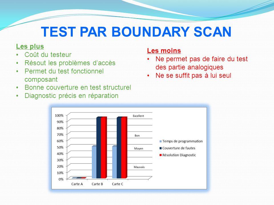 TEST PAR BOUNDARY SCAN Les plus Coût du testeur