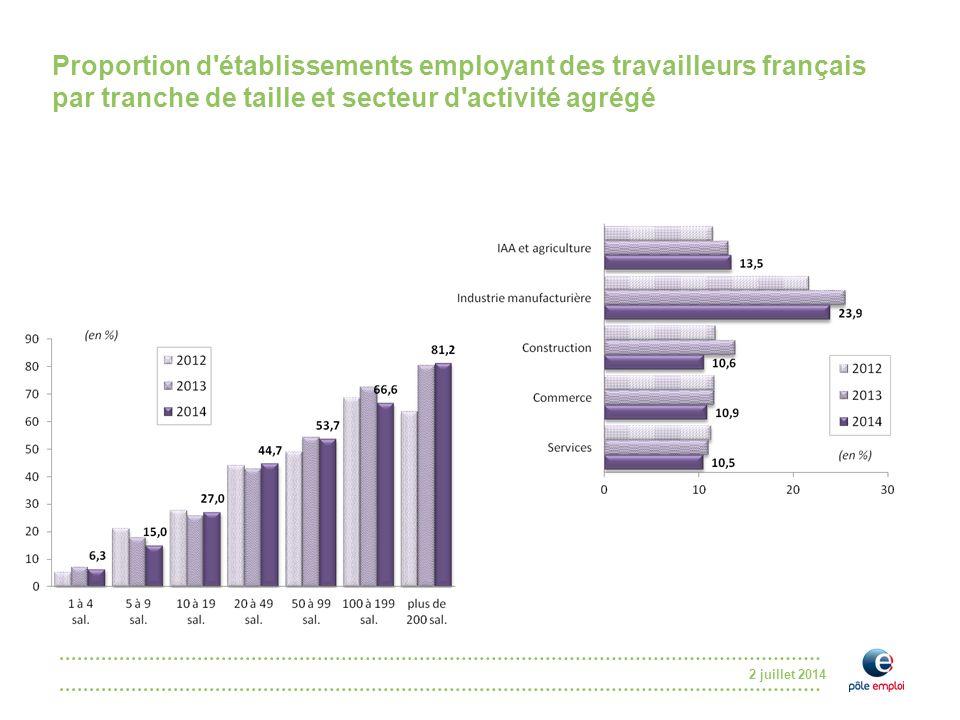 Proportion d établissements employant des travailleurs français par tranche de taille et secteur d activité agrégé