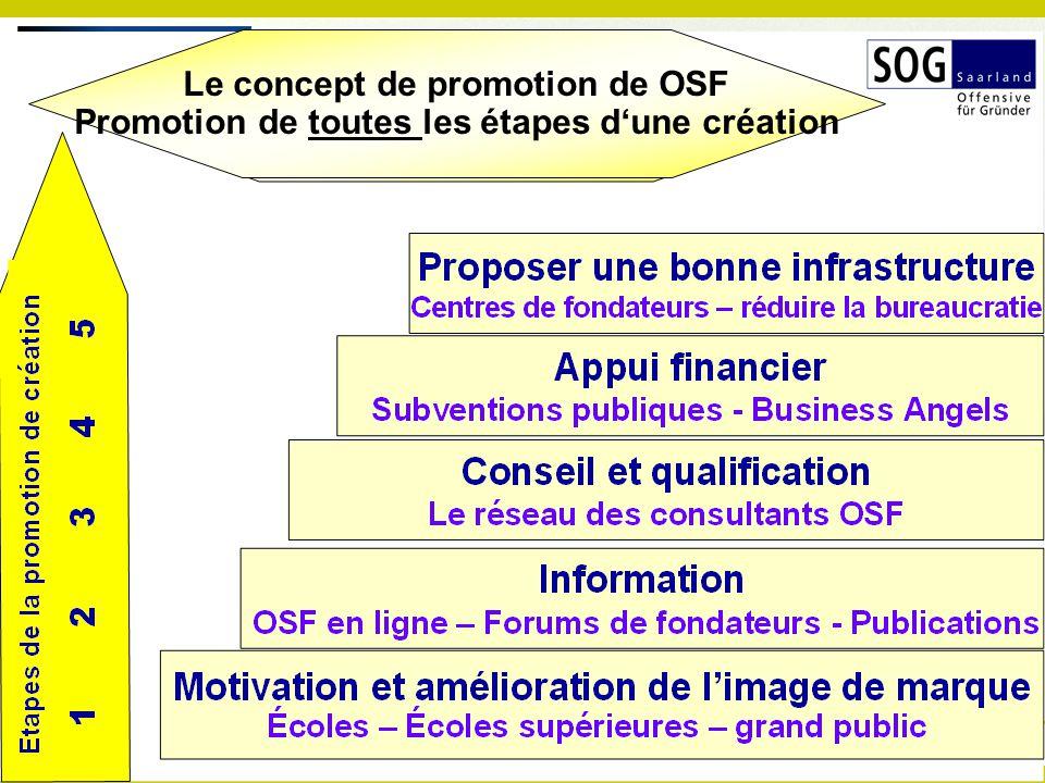 Le concept de promotion de OSF Promotion de toutes les étapes d'une création