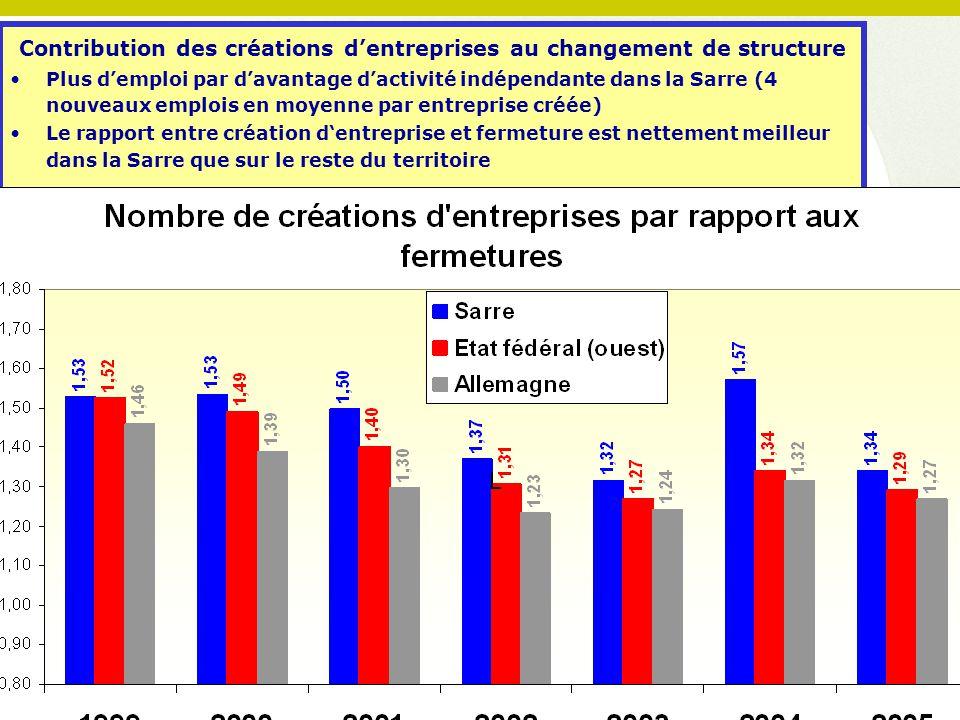 Contribution des créations d'entreprises au changement de structure