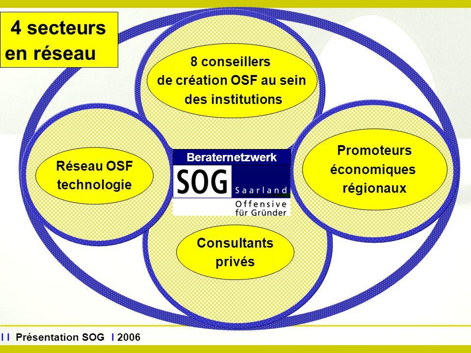 Réseau OSF technologie