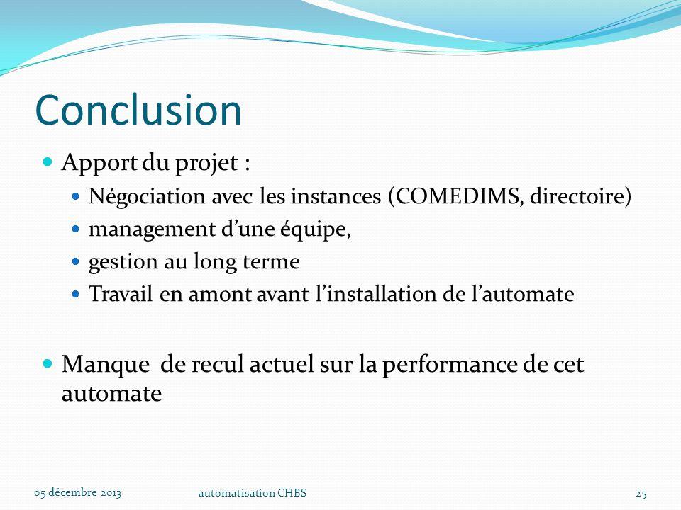 Conclusion Apport du projet :