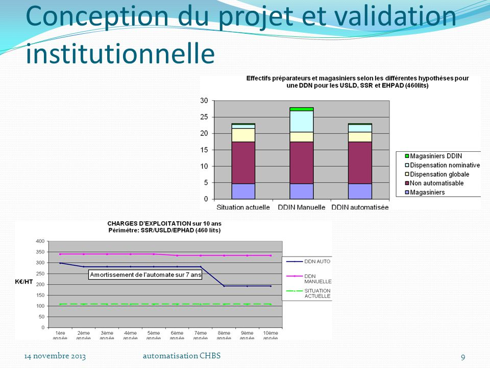 Conception du projet et validation institutionnelle