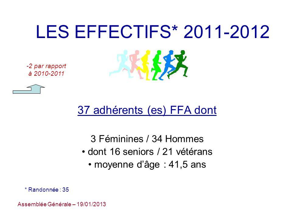 LES EFFECTIFS* 2011-2012 37 adhérents (es) FFA dont