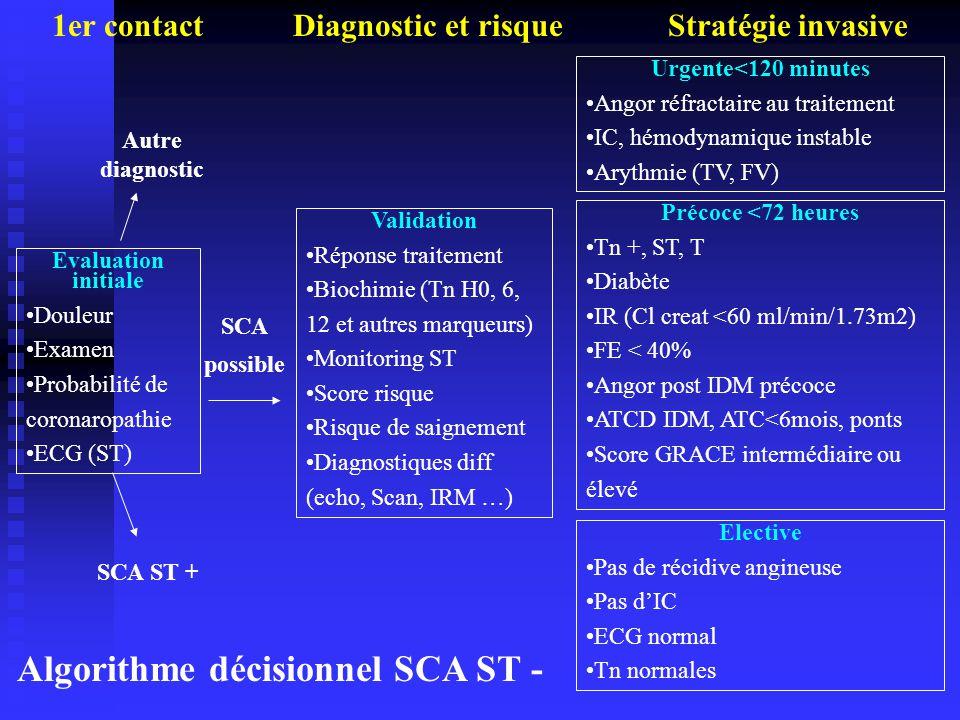 Algorithme décisionnel SCA ST -
