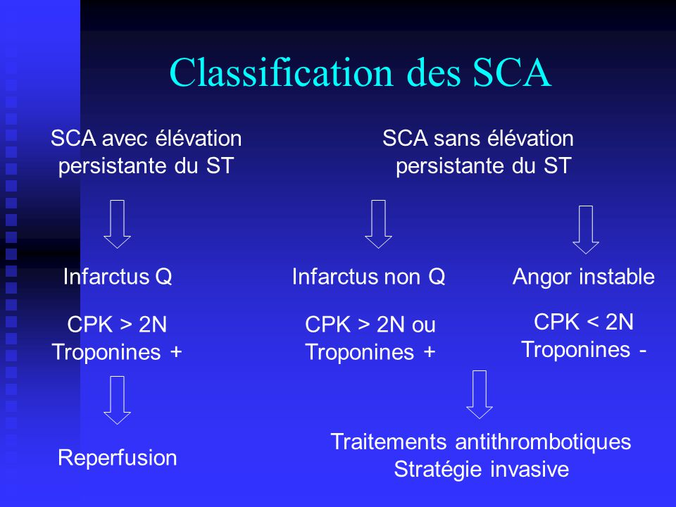 Classification des SCA