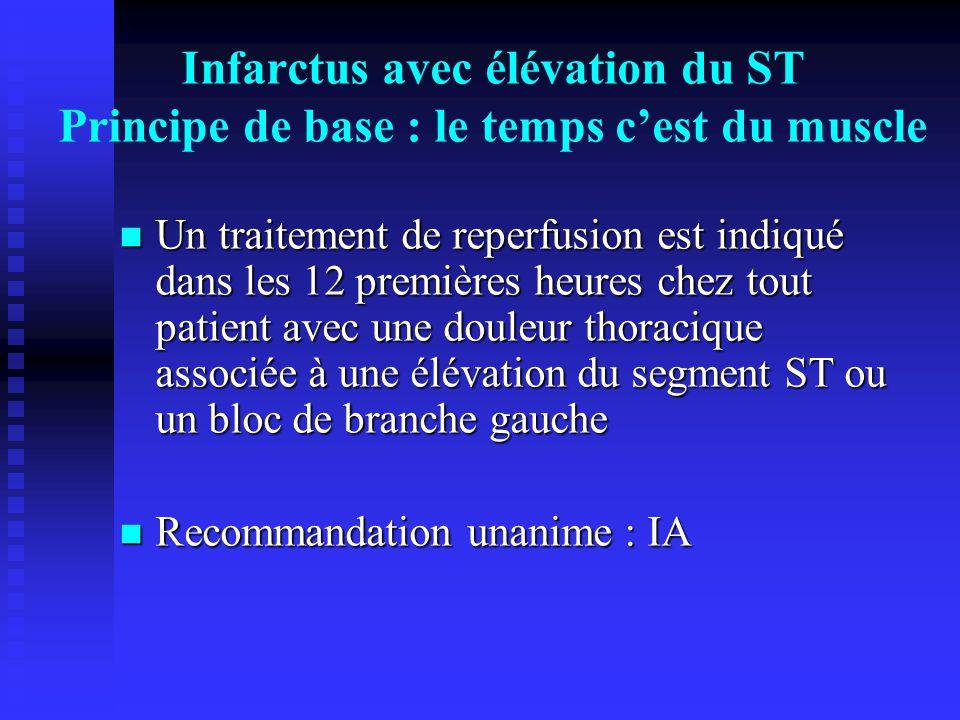 Infarctus avec élévation du ST Principe de base : le temps c'est du muscle