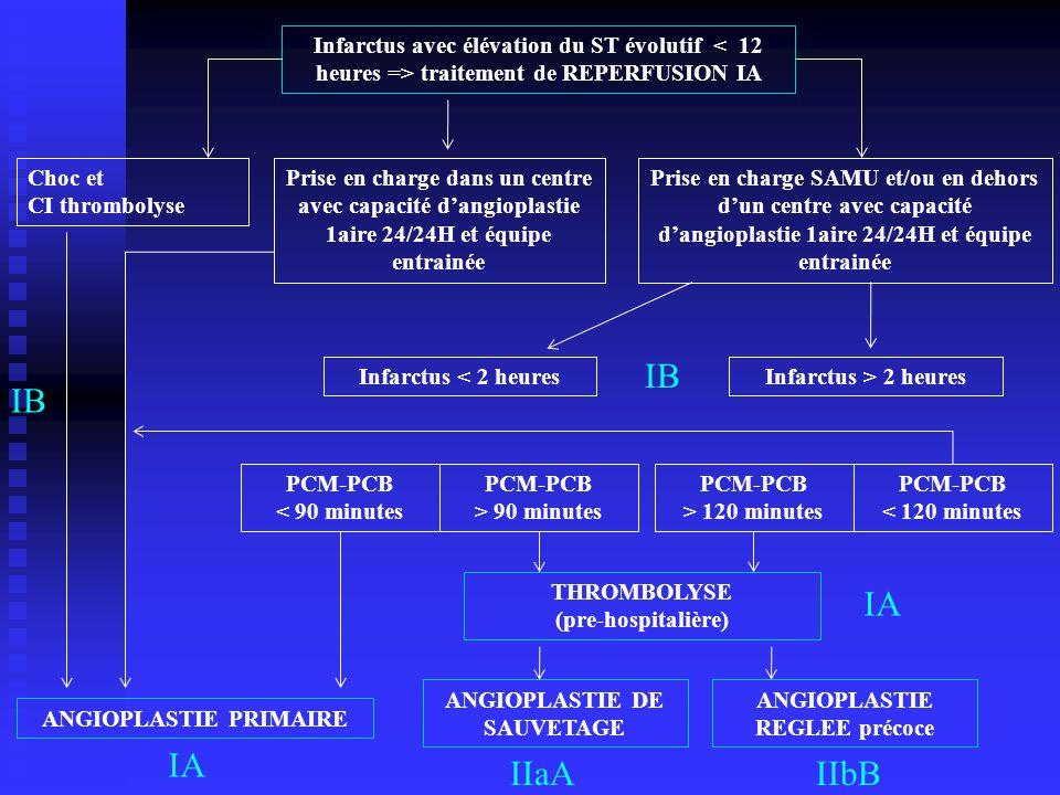 Infarctus avec élévation du ST évolutif < 12 heures => traitement de REPERFUSION IA