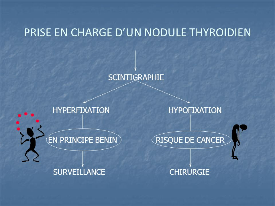PRISE EN CHARGE D'UN NODULE THYROIDIEN