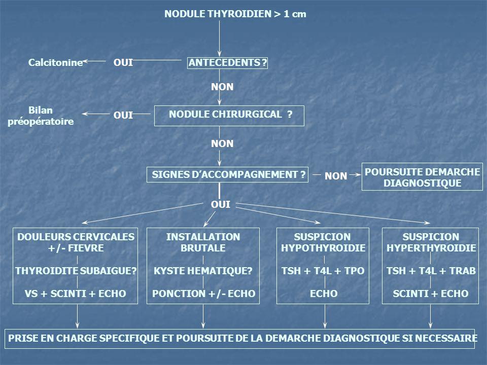 NODULE THYROIDIEN > 1 cm