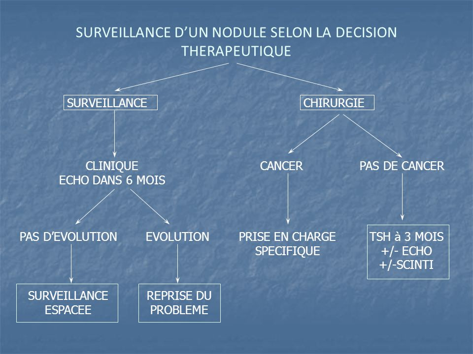 SURVEILLANCE D'UN NODULE SELON LA DECISION THERAPEUTIQUE
