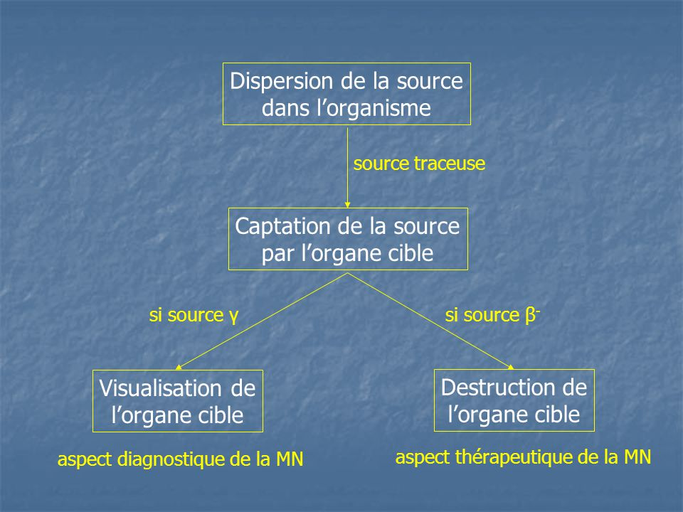 Dispersion de la source