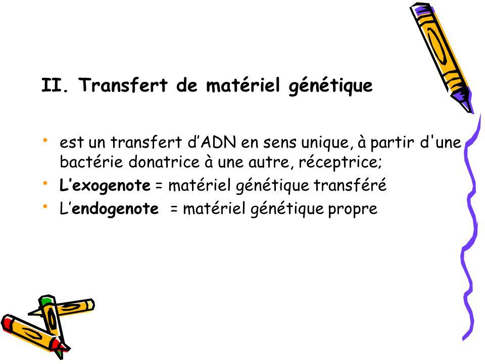 II. Transfert de matériel génétique