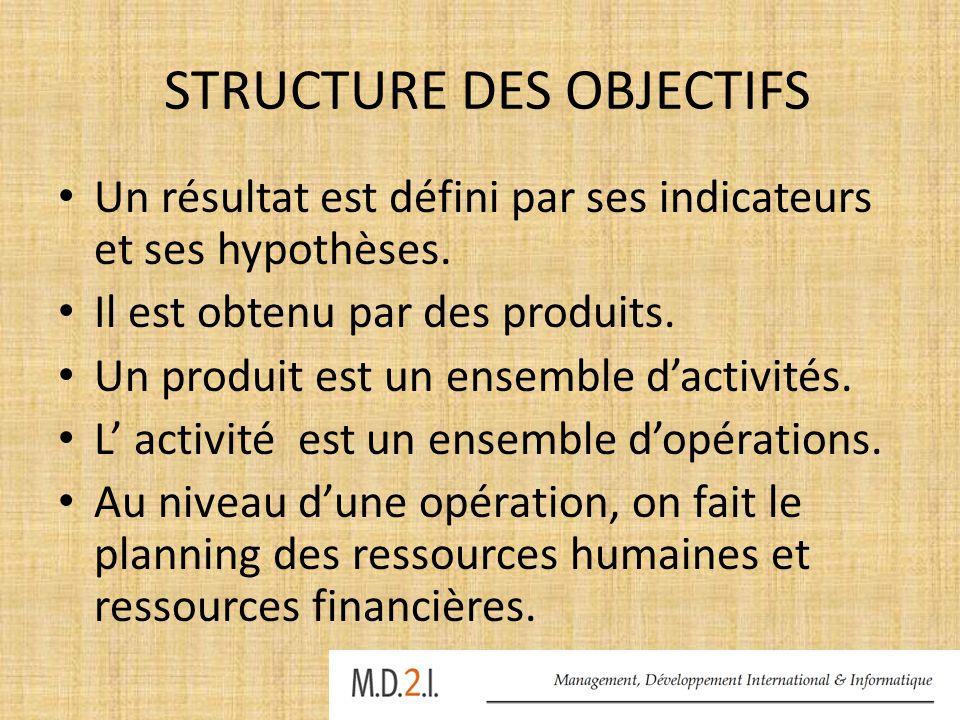 STRUCTURE DES OBJECTIFS