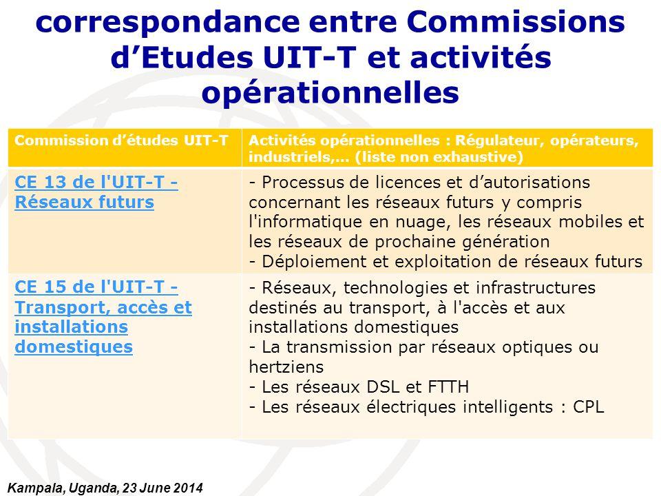 correspondance entre Commissions d'Etudes UIT-T et activités opérationnelles