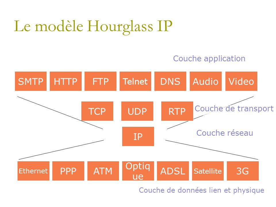 Le modèle Hourglass IP SMTP HTTP FTP DNS Audio Video TCP UDP RTP IP