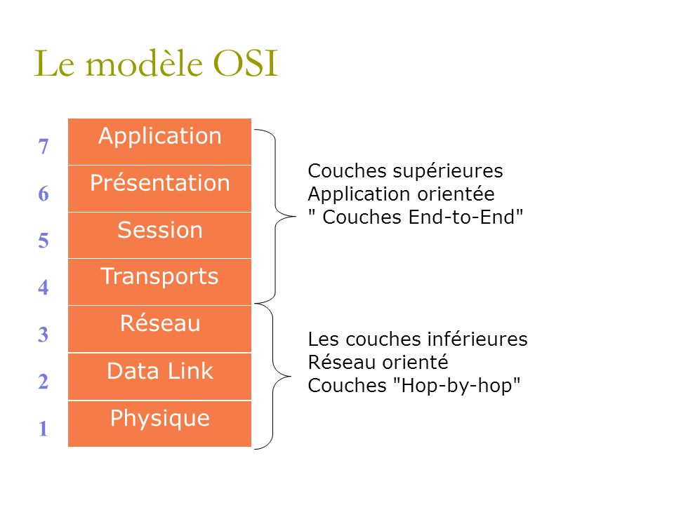 Le modèle OSI Application 7 Présentation 6 Session 5 Transports 4