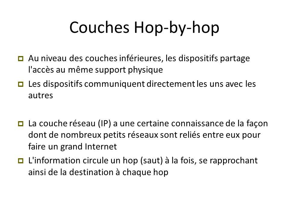 Couches Hop-by-hop Au niveau des couches inférieures, les dispositifs partage l accès au même support physique.