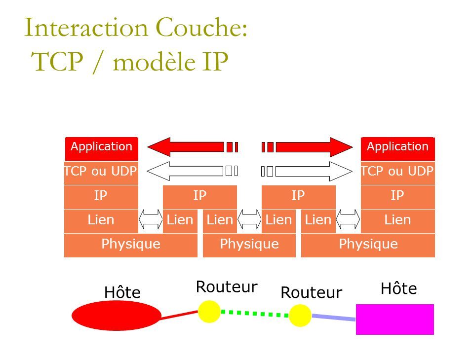 Interaction Couche: TCP / modèle IP