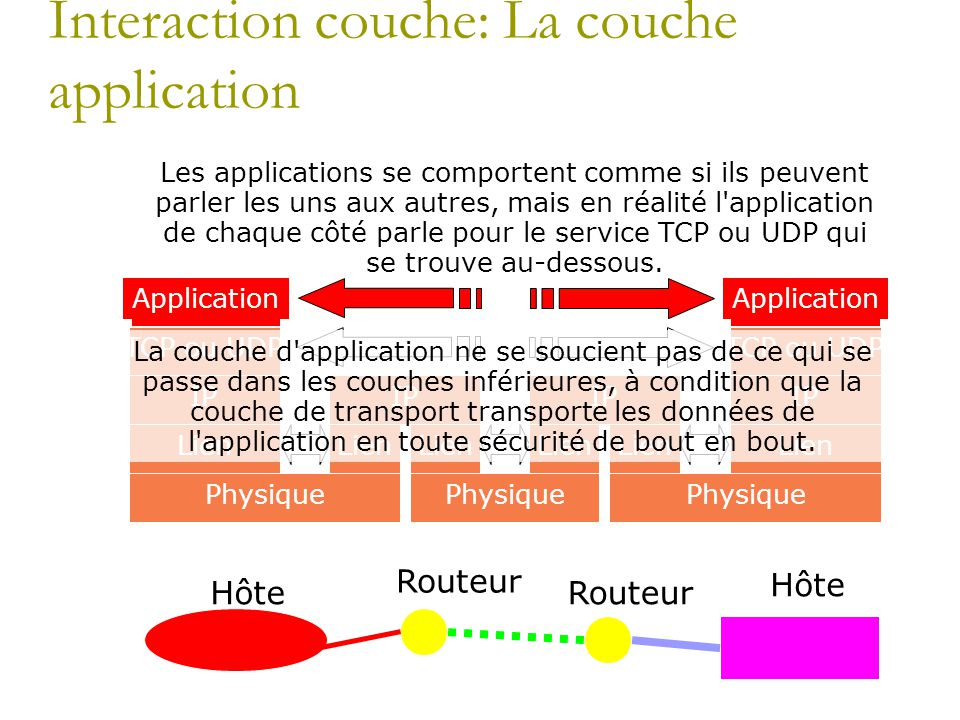 Interaction couche: La couche application