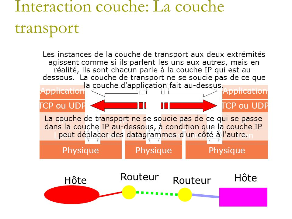 Interaction couche: La couche transport