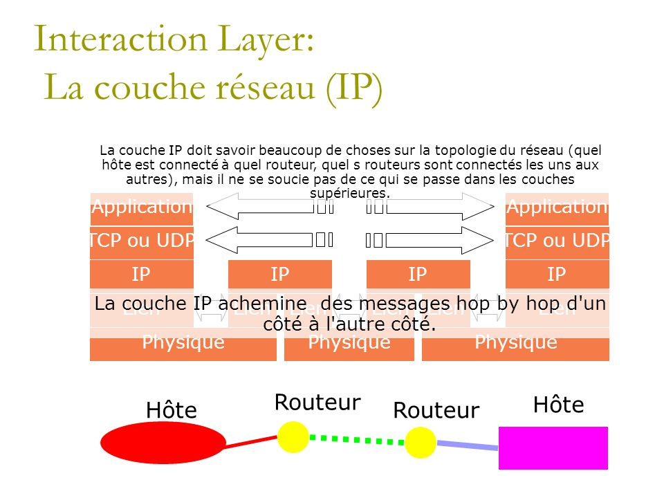 Interaction Layer: La couche réseau (IP)