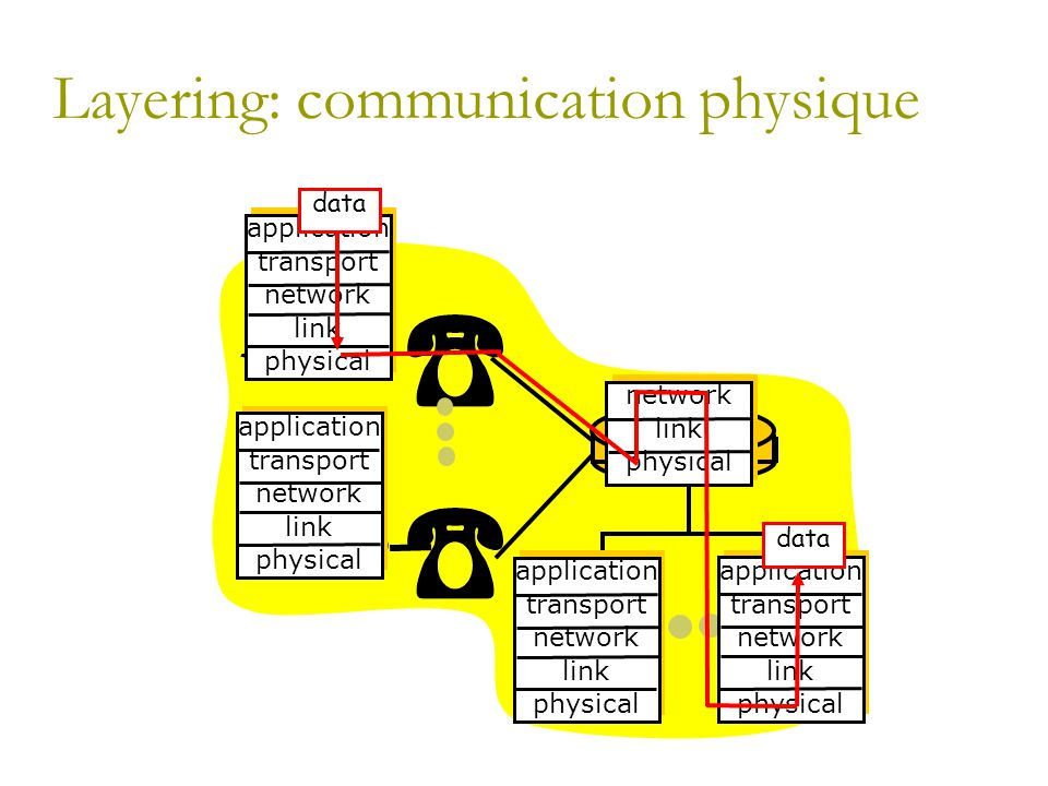 Layering: communication physique