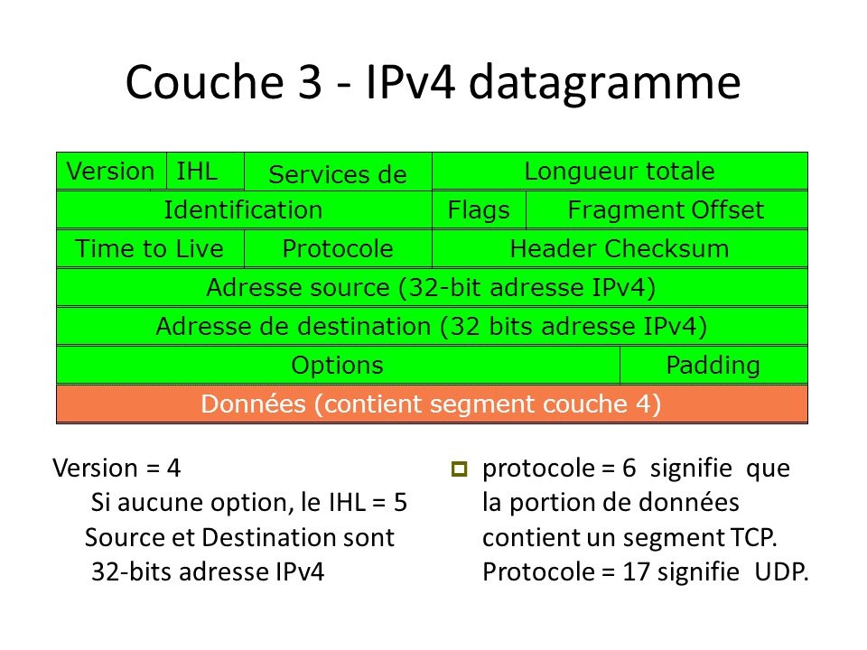 Couche 3 - IPv4 datagramme