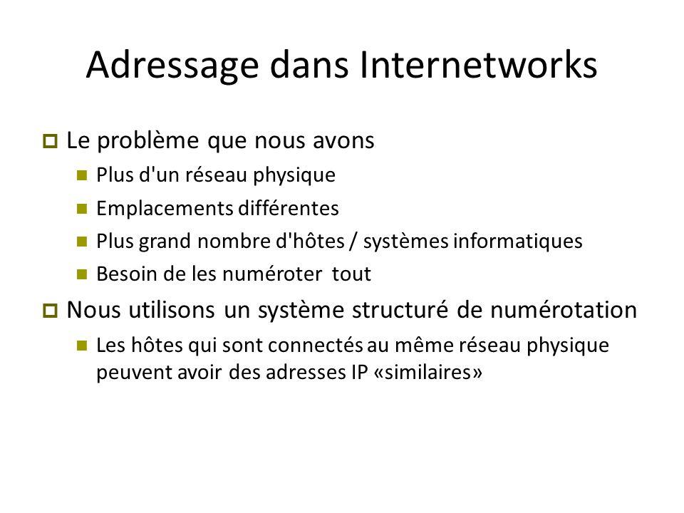 Adressage dans Internetworks