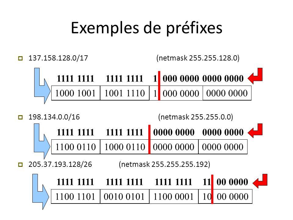 Exemples de préfixes 137.158.128.0/17 (netmask 255.255.128.0) 198.134.0.0/16 (netmask 255.255.0.0)