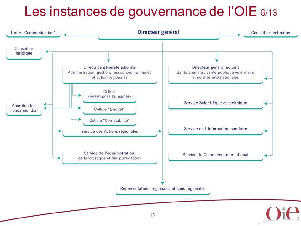 Les instances de gouvernance de l'OIE 6/13