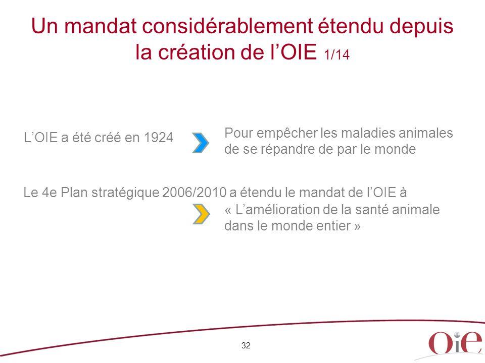 Un mandat considérablement étendu depuis la création de l'OIE 1/14