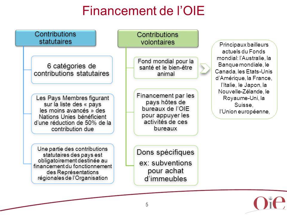 Financement de l'OIE Dons spécifiques