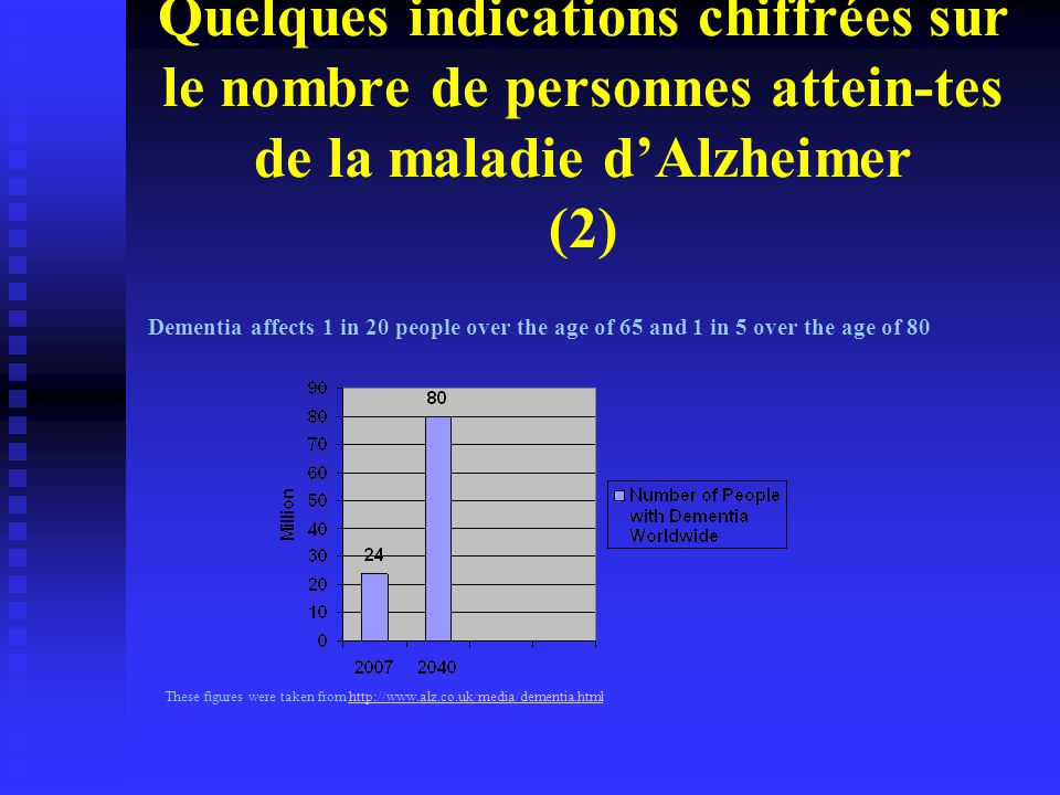 These figures were taken from http://www.alz.co.uk/media/dementia.html