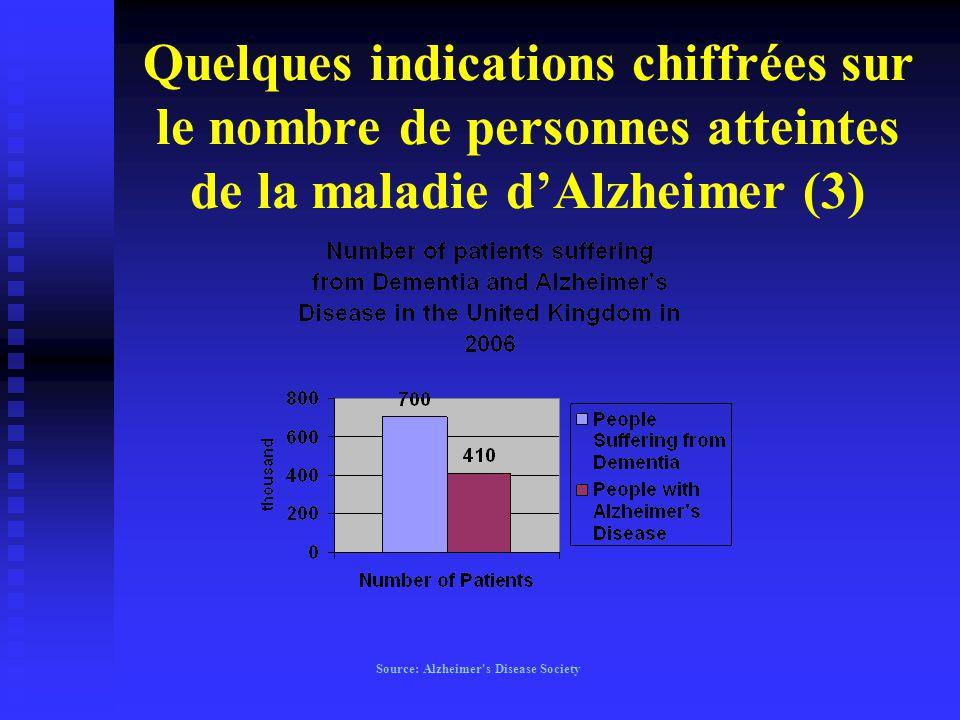 Quelques indications chiffrées sur le nombre de personnes atteintes de la maladie d'Alzheimer (3)