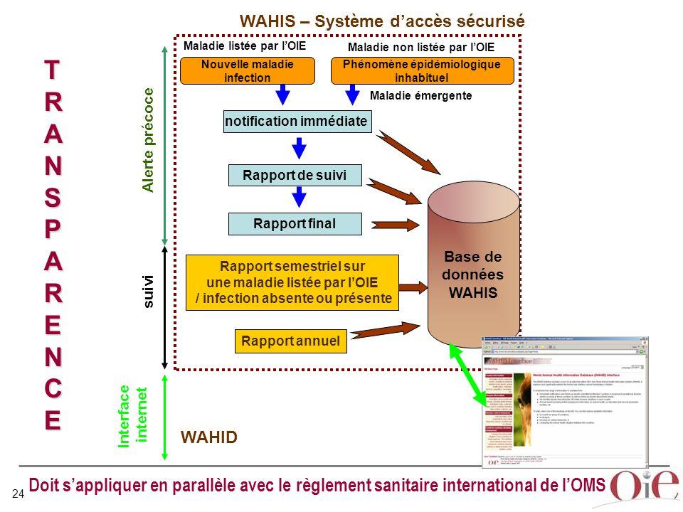 WAHIS – Système d'accès sécurisé