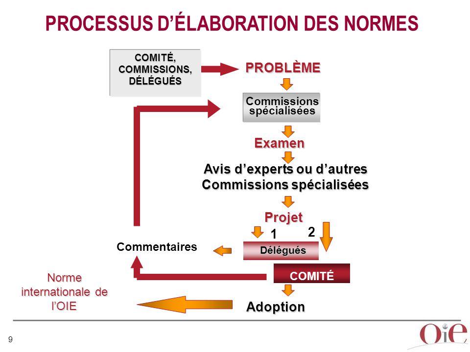PROCESSUS D'ÉLABORATION DES NORMES