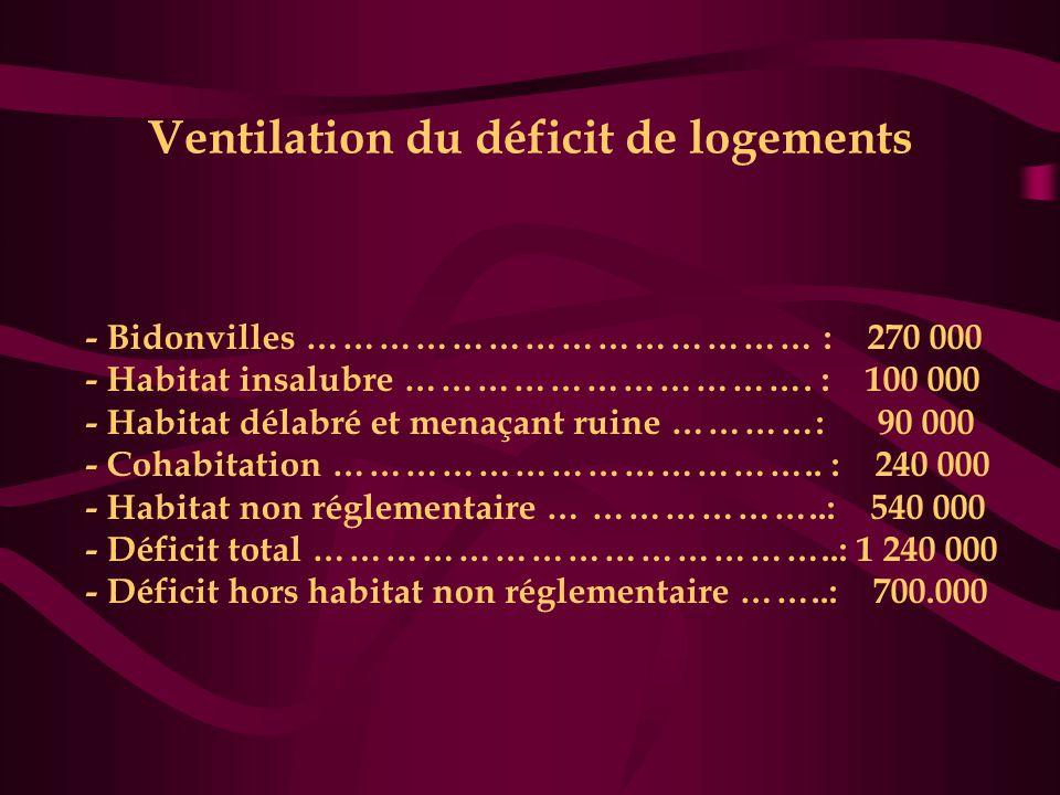 Ventilation du déficit de logements