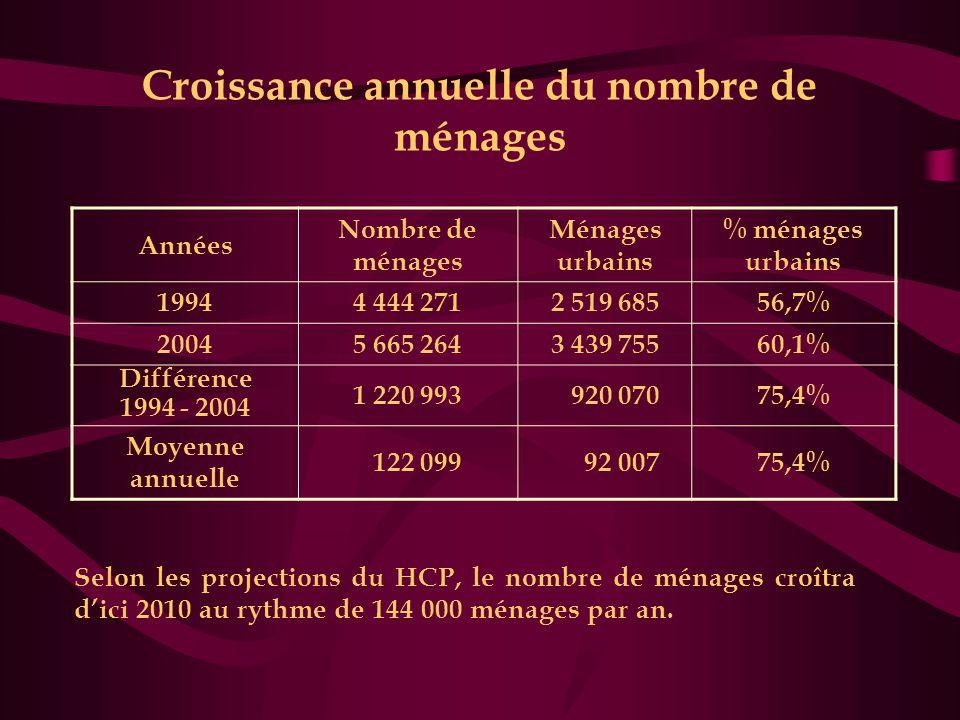 Croissance annuelle du nombre de ménages