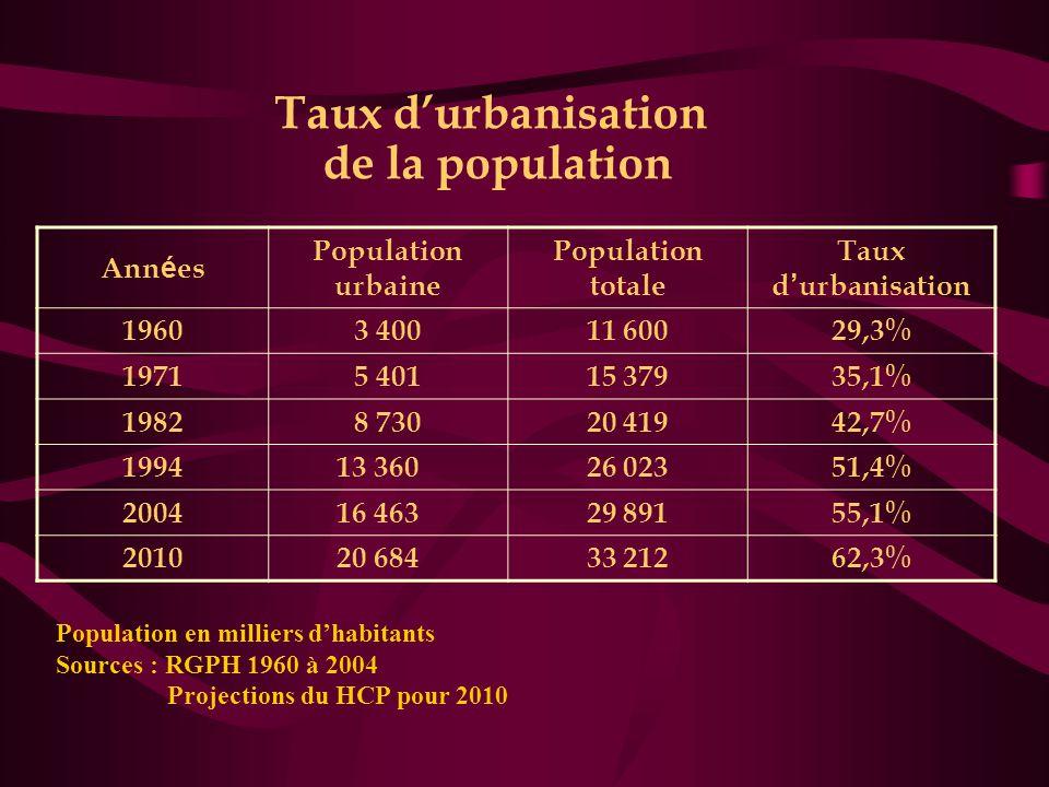 Taux d'urbanisation de la population