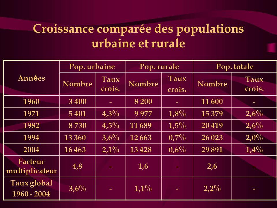 Croissance comparée des populations urbaine et rurale