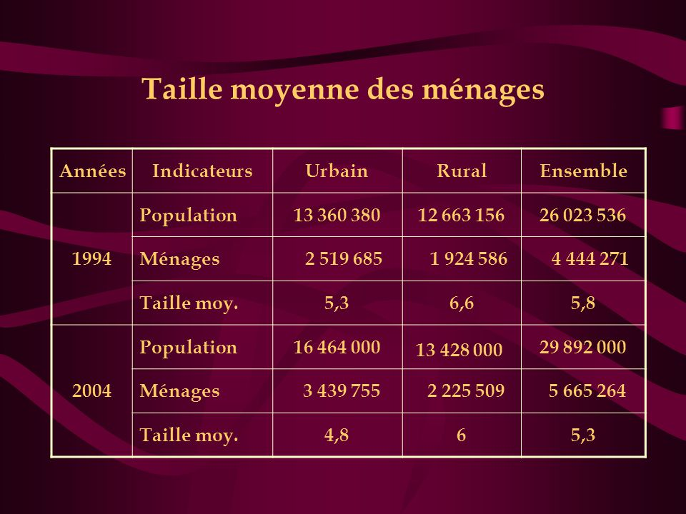 Taille moyenne des ménages